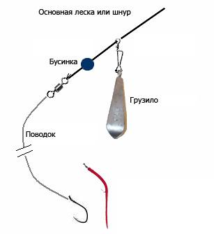 Классический вид оснастки тирётт ( tirette ).