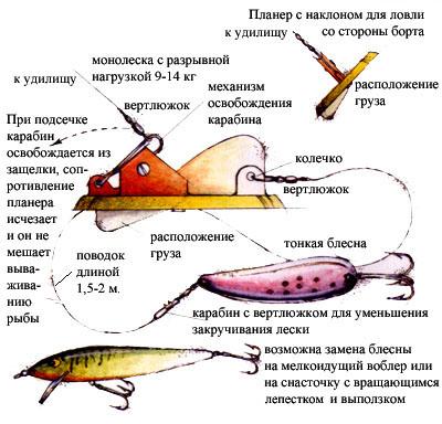 оснастка дипси