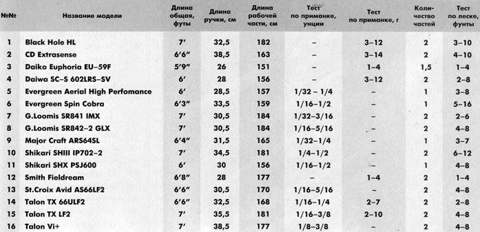 как определить по тестам удочку