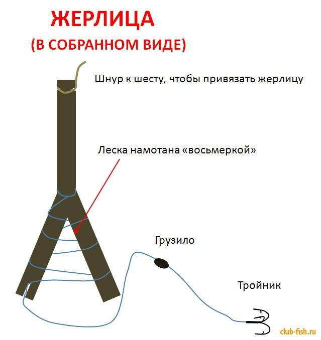жерлица из шнура