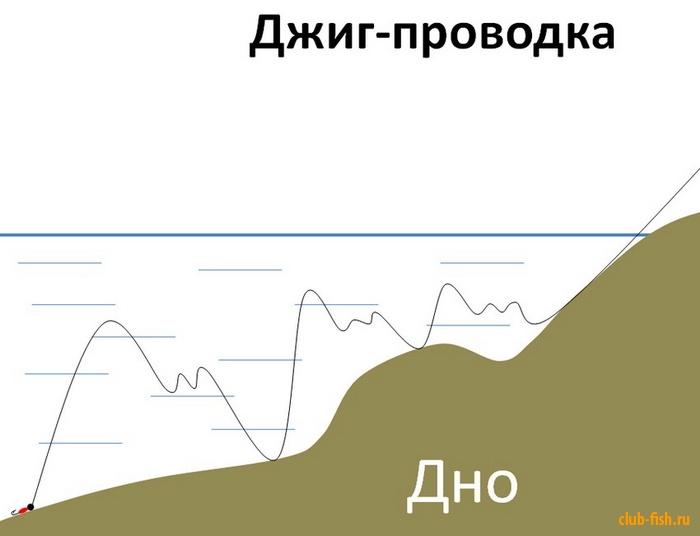 Типы проводки силиконовых приманок