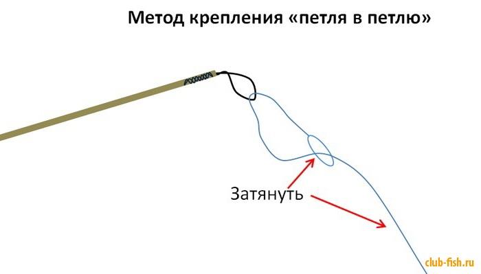 Новичкам: крепление лески к удочке.