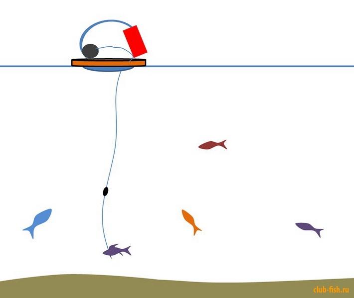 как установить флажки для рыбалки